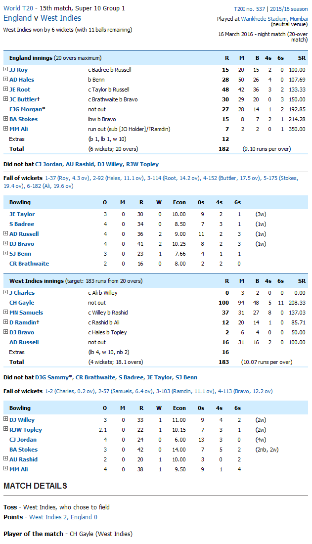 West Indies vs England Score Card